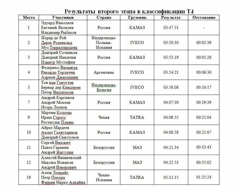 Эдуард Николаев выигрывает второй этап «Дакара-2019» автогонки, дакар, дакар 2019, камаз, камаз-мастер, спорт, экстрим